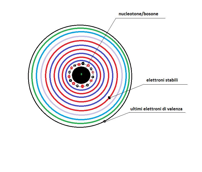 atomo quantico