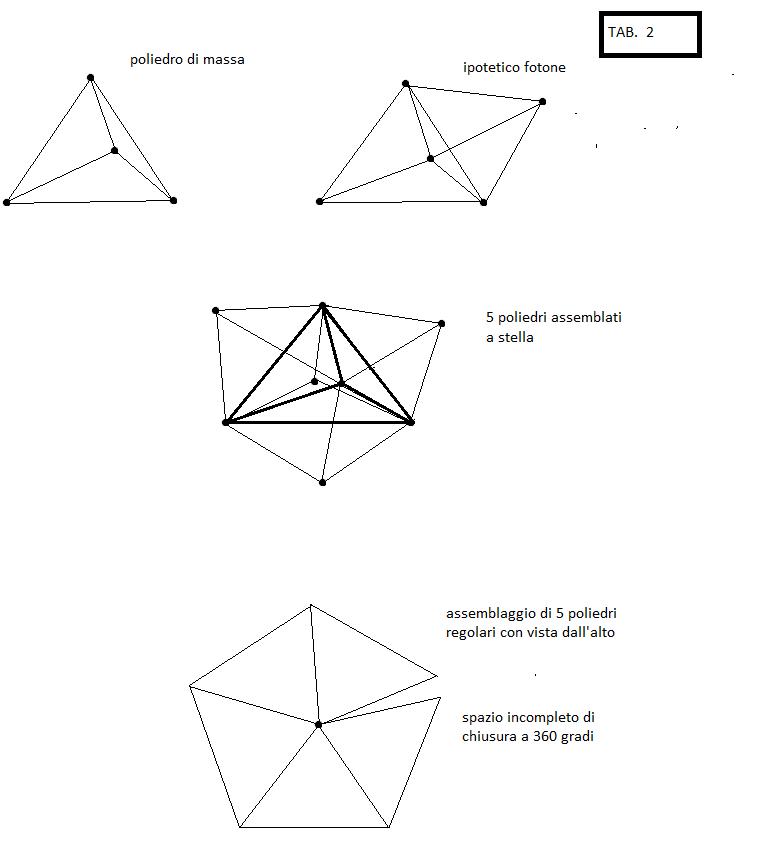disegno teoria quantica tabella 2