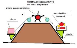 sistema di sollevamento piramidi